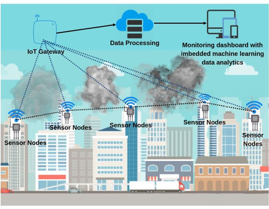 Smart Air Quality Analysis System